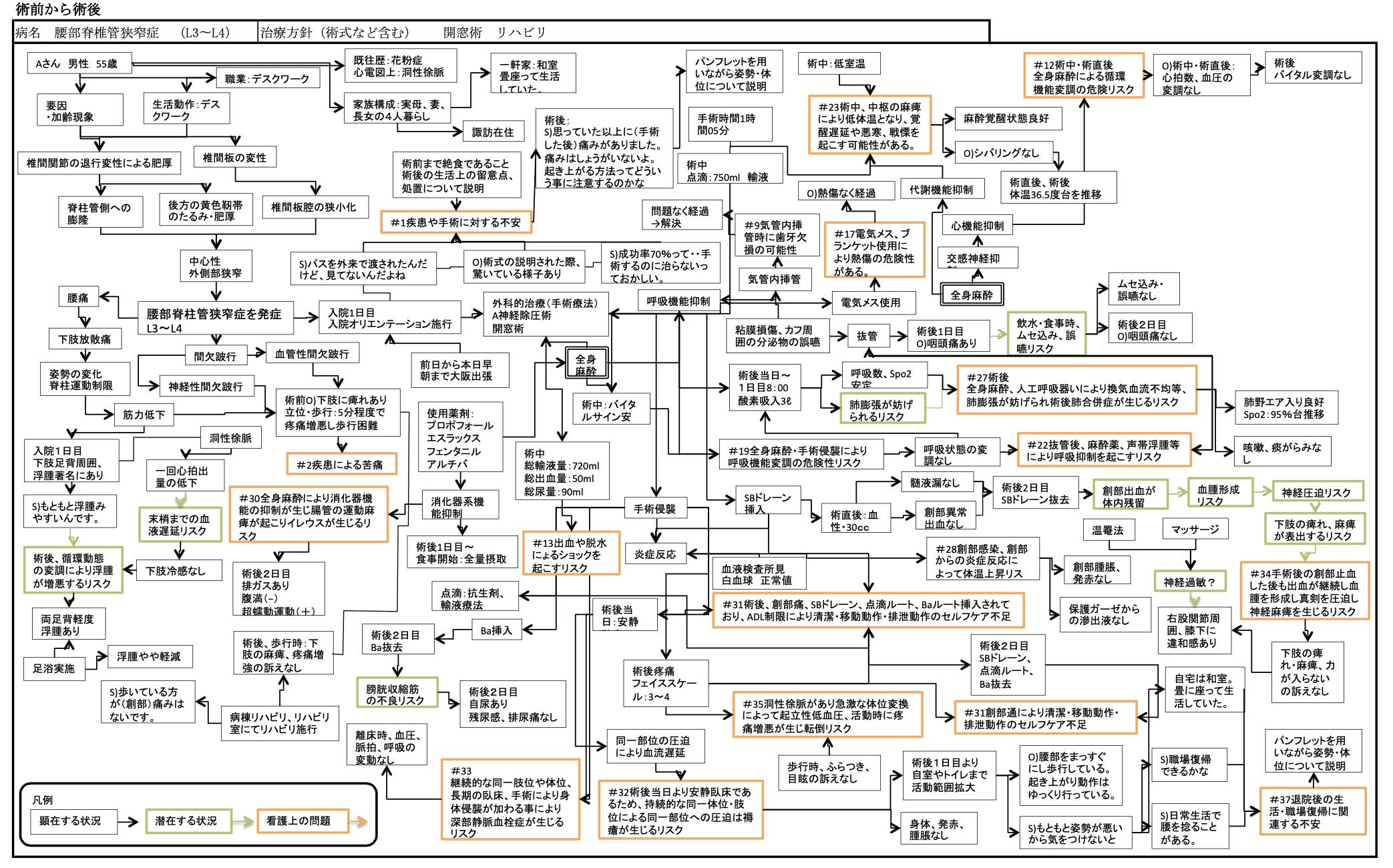 周手術期 関連図
