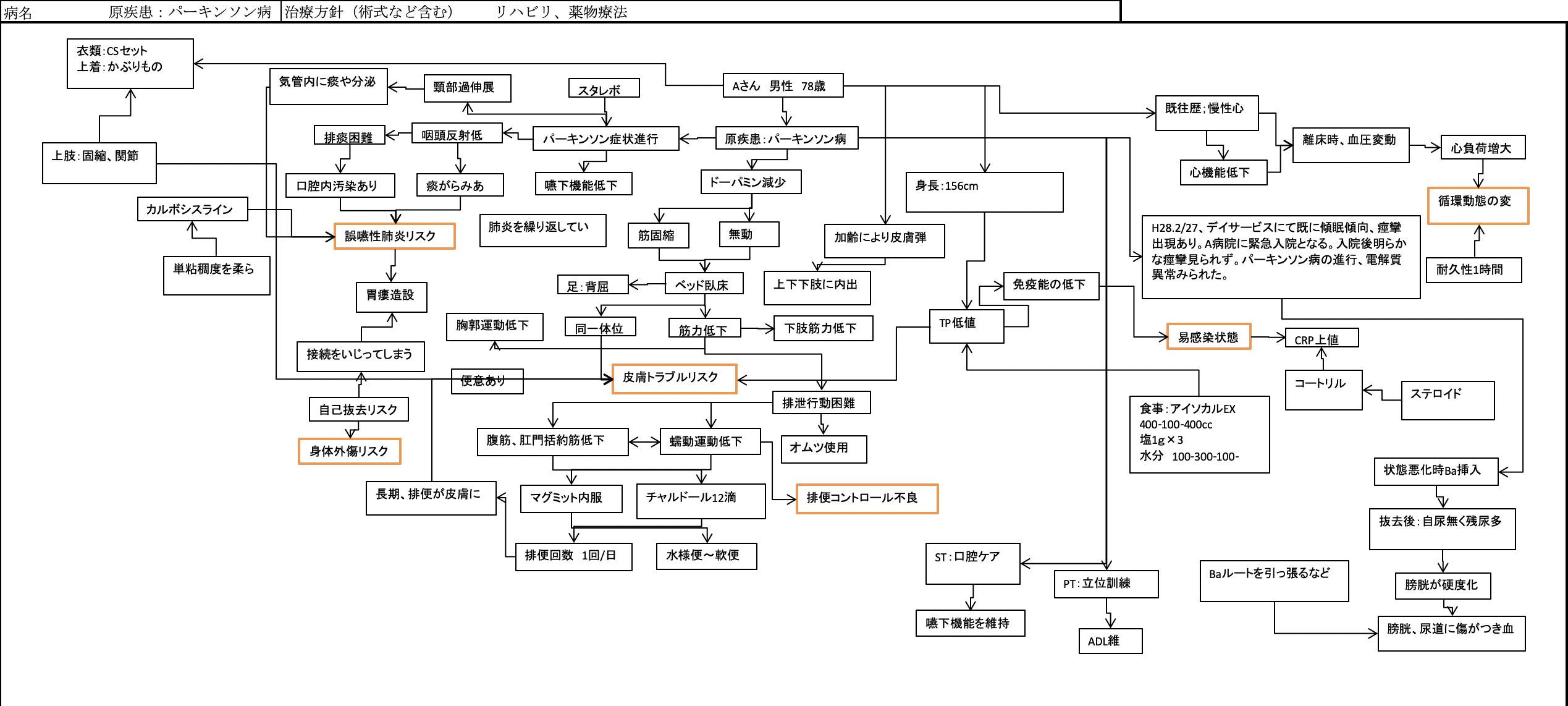 パーキンソン病 関連図
