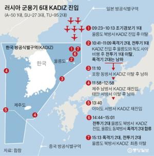 [韓国の反応]ロシア軍機に6時間じゅうりんされた韓国の空「戦争とは技術力なんだから、わが国よりも劣る中ロを一気に負かしたら、我が国の国際影響力は飛躍的にあがるだろう」