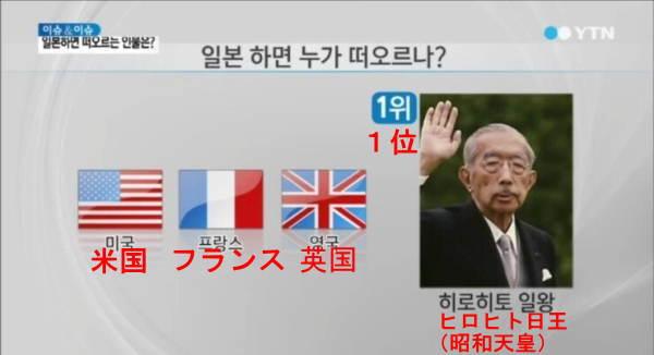 [韓国の反応]世界各国に聞いた「日本」と聞いてイメージする人物は?03