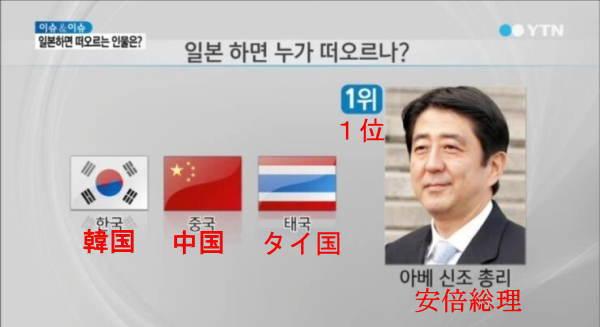 [韓国の反応]世界各国に聞いた「日本」と聞いてイメージする人物は?01