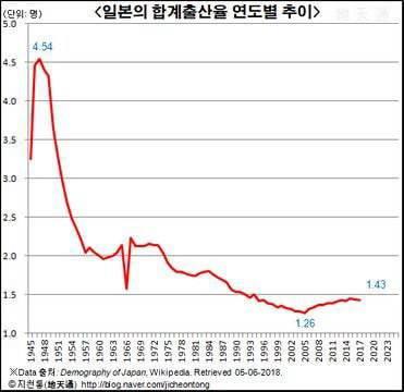 [韓国の反応]これが出生率が回復しつつある日本のグラフです韓国ネット民「我が国もいつかこうなる日が来るであろうか・・・」