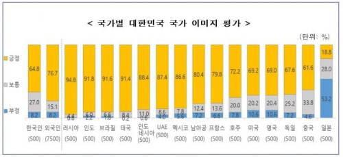 [韓国の反応]韓国のイメージ'中国人61%好きvs日本人53.2嫌い'韓国ネット民「中国が意外と高いな。これを見ると日本の異常性がよくわかるな」