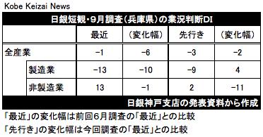 20191001日銀短観9月調査