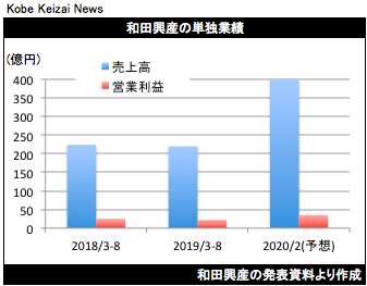 20191004和田興産