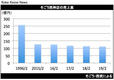 20191010そごう西神店グラフ