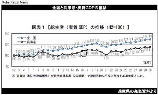 2019116兵庫県GDP推移