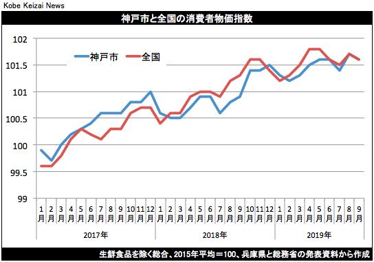 20191018神戸市消費者物価指数9月