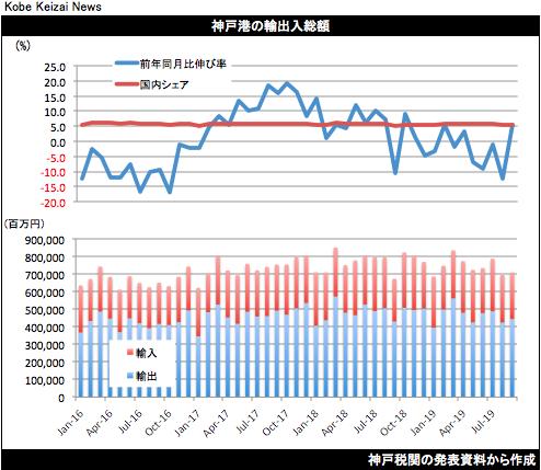 20191021神戸港貿易統計9月