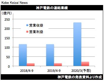 20191031神戸電鉄決算