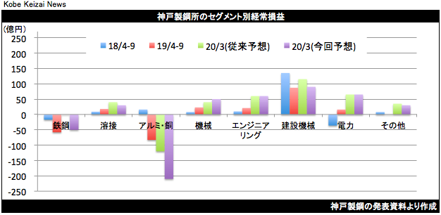 20191106神戸鋼セグメント