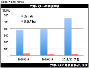 20191109六甲バタ決算