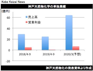 20191113神戸天然物化