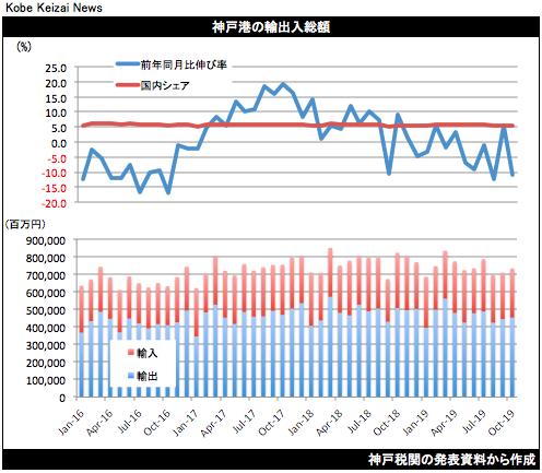 20191120貿易統計10月