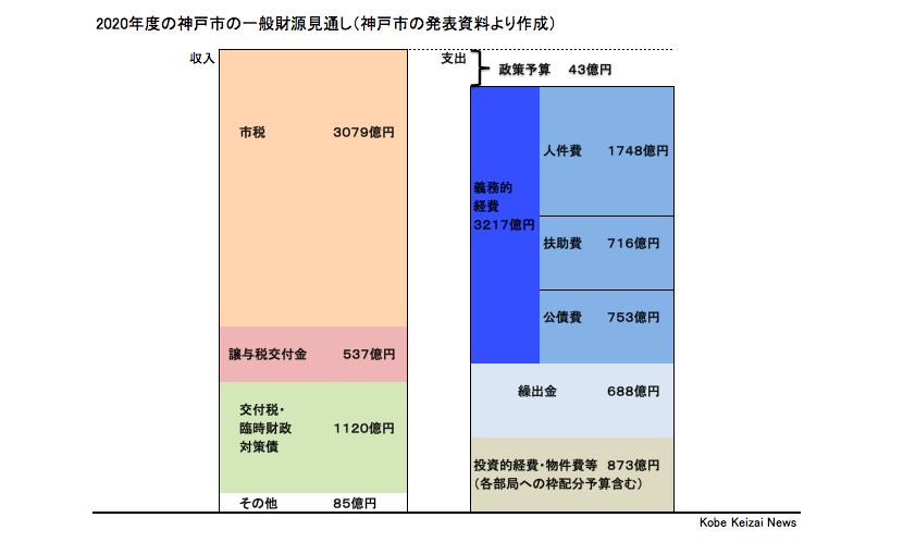 20191126神戸市予算方針