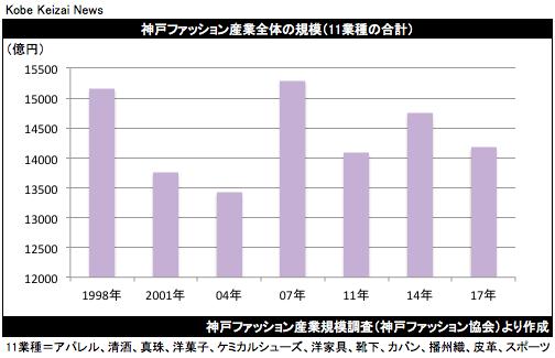 20191208神戸ファッション産業規模