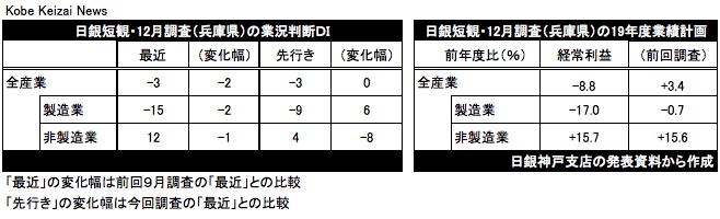 20191213日銀短観12月調査