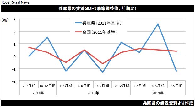 20191227兵庫県7-9月期GDP