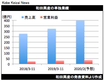 20200107和田興産