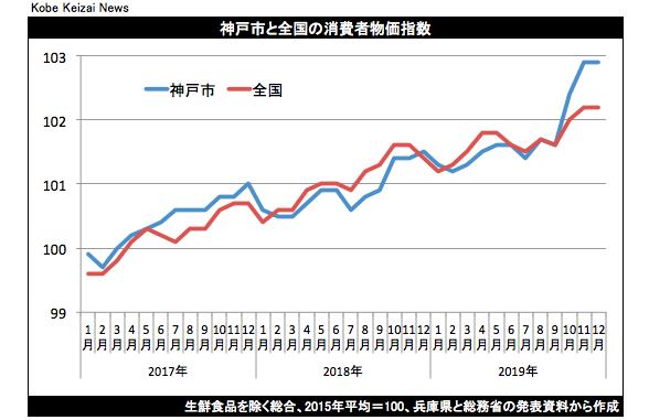 20200124神戸市CPIグラフ