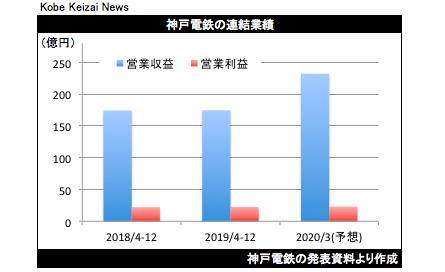 20200203神戸電鉄決算