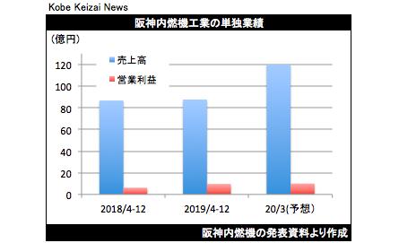 20200203阪神内燃機決算