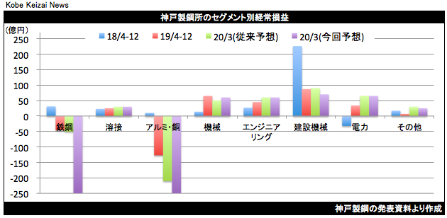 20200206神戸鋼セグメント