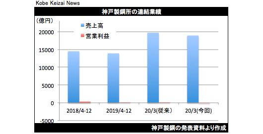 20200206神戸鋼決算修正
