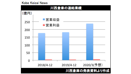 20200210川西倉庫決算