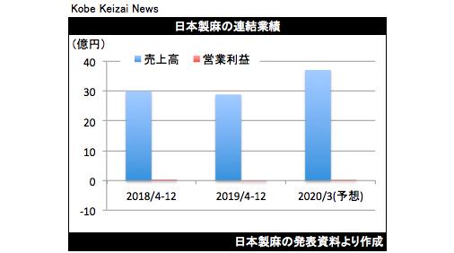20200212日本製麻決算