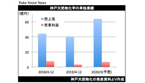 20200213神戸天然物化