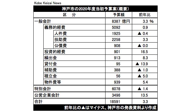 20200214神戸市予算案