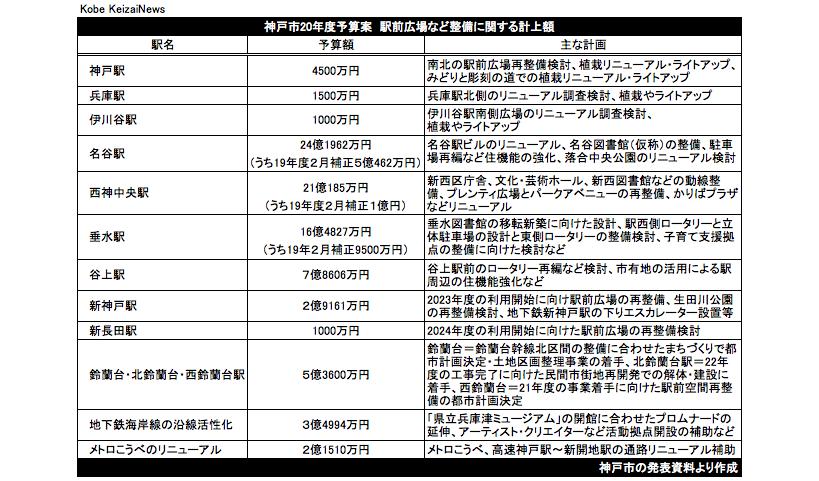 20200215神戸市駅前