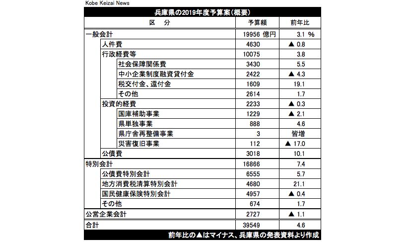 20200217兵庫県当初予算案20