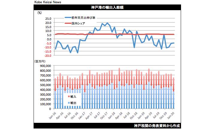 20200219貿易統計グラフ