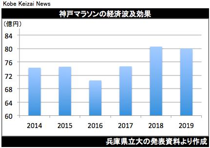 20200307神戸マラソン経済効果