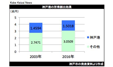 20200311神戸港経済効果