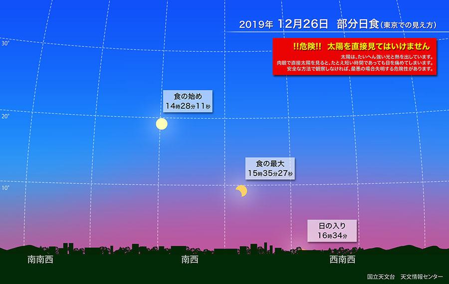 20191223 26日 部分日食-1