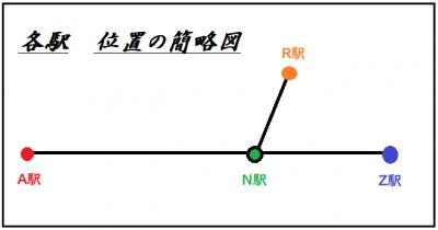 各駅 位置の簡略図