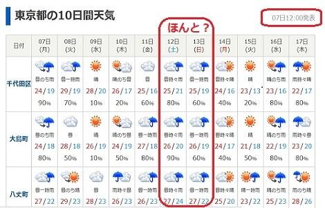 4 東京の天気 日本