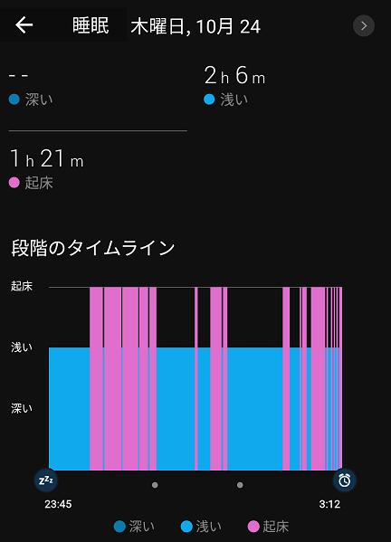 3 帰路の睡眠状況グラフ