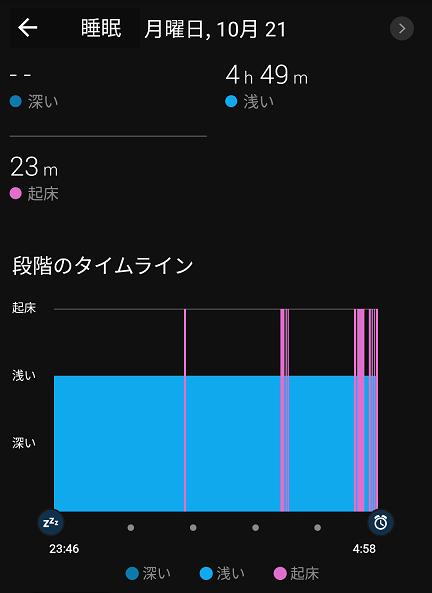 5 往路の睡眠状況グラフ
