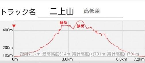 19 二上山 登山高低差