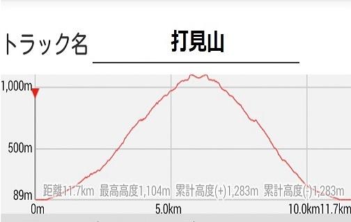24s 打見山 高低差