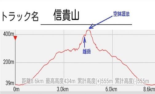 25s 信貴山登山 高低差図
