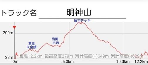 22 12月例会・明神山 高低差
