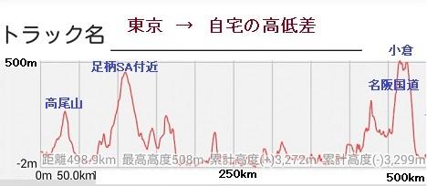 17 東京→自宅 高低差