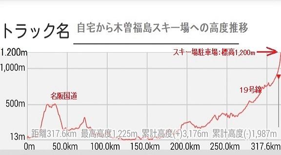 13 奈良→木曽福島スキー場 高度を稼ぐ