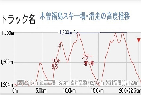 7 s 木曽福島スキー場・滑走の高度推 初日移