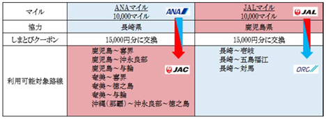 ANAとJALは、マイルで離島路線が利用出来る「しまとびクーポン」特典を提供!